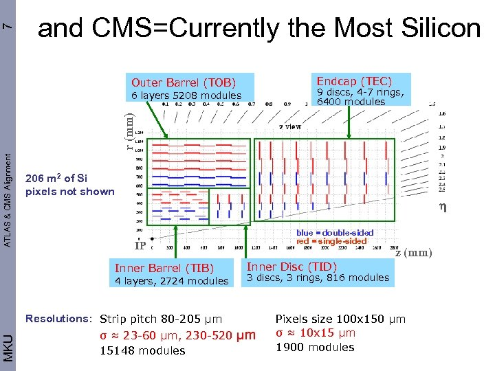 7 and CMS=Currently the Most Silicon Endcap (TEC) Outer Barrel (TOB) 9 discs, 4