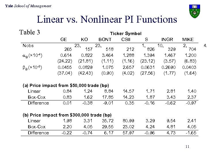 Yale School of Management Linear vs. Nonlinear PI Functions Table 3 Nobs a. B