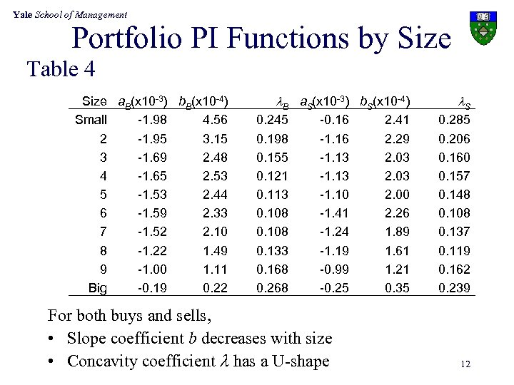 Yale School of Management Portfolio PI Functions by Size Table 4 Size a. B(x