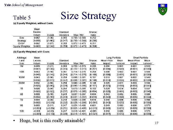 Yale School of Management Table 5 Size Strategy • Huge, but is this really