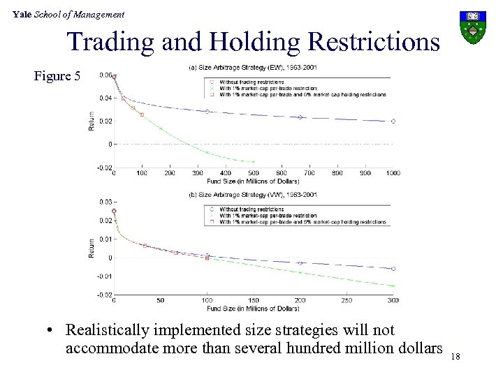 Yale School of Management Trading and Holding Restrictions Figure 5 • Realistically implemented size