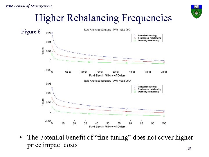 Yale School of Management Higher Rebalancing Frequencies Figure 6 • The potential benefit of