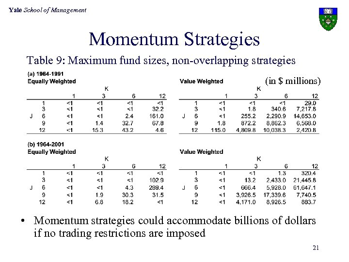 Yale School of Management Momentum Strategies Table 9: Maximum fund sizes, non-overlapping strategies (in
