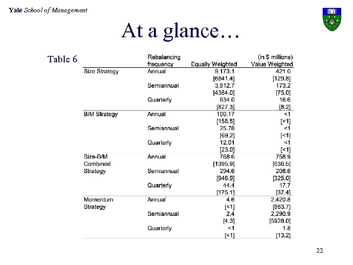 Yale School of Management At a glance… Table 6 22