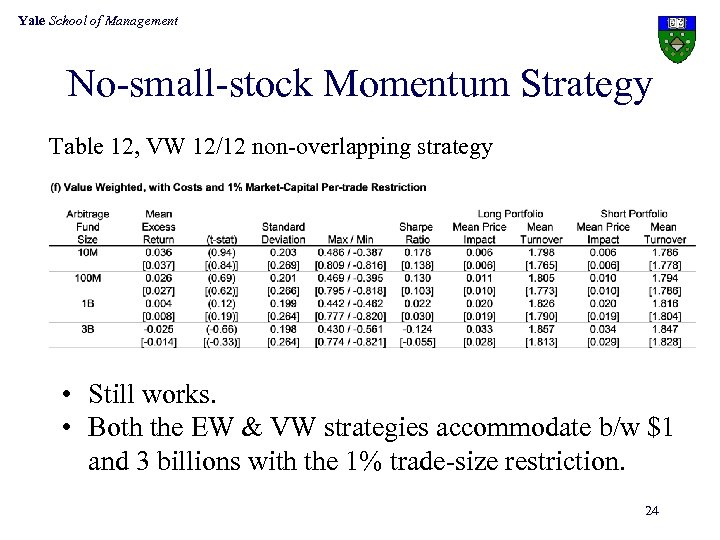Yale School of Management No-small-stock Momentum Strategy Table 12, VW 12/12 non-overlapping strategy •