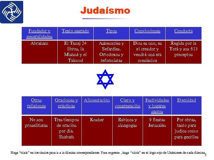 Judaísmo Fundador y generalidades Abraham Texto sagrado Tipos Convicciones Conducta El Tanaj 24 libros,