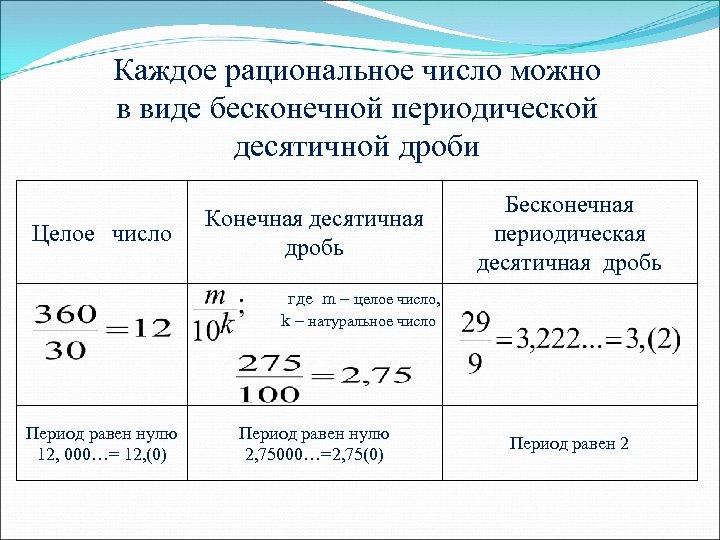 Каждое рациональное число можно в виде бесконечной периодической десятичной дроби Целое число Конечная десятичная