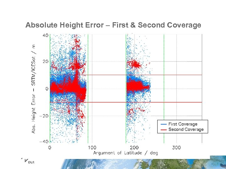 Absolute Height Error – First & Second Coverage First Coverage Second Coverage