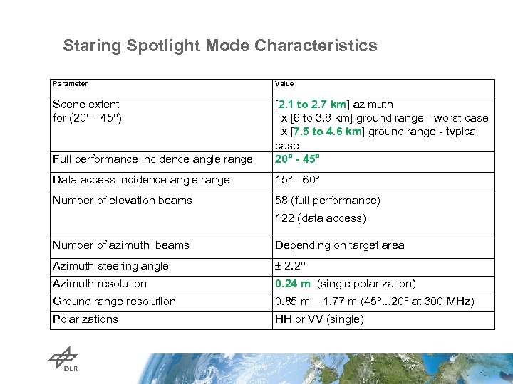 Staring Spotlight Mode Characteristics Parameter Value Scene extent for (20 - 45 ) Full