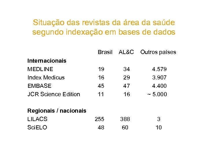 Situação das revistas da área da saúde segundo indexação em bases de dados Brasil