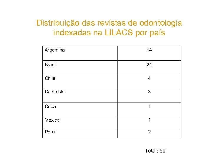 Distribuição das revistas de odontologia indexadas na LILACS por país Argentina 14 Brasil 24