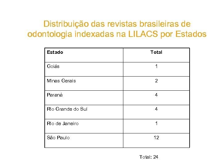 Distribuição das revistas brasileiras de odontologia indexadas na LILACS por Estados Estado Total Goiás