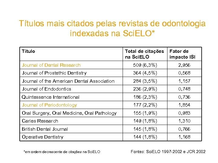 Títulos mais citados pelas revistas de odontologia indexadas na Sci. ELO* Título Total de