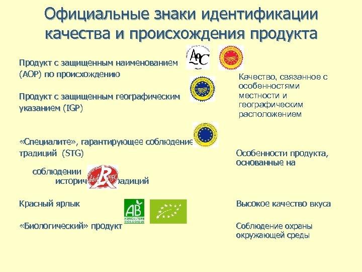 Официальные знаки идентификации качества и происхождения продукта Продукт с защищенным наименованием (AOP) по происхождению