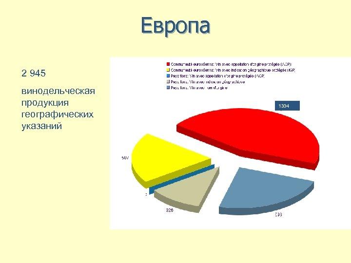 Европа 2 945 винодельческая продукция географических указаний ЕС: вина АОР ЕС: вина IGP Третьи