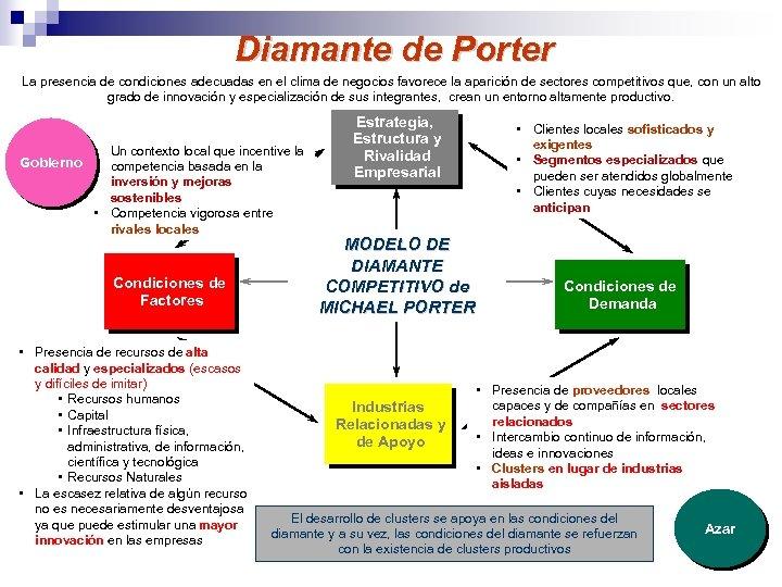 Diamante de Porter La presencia de condiciones adecuadas en el clima de negocios favorece
