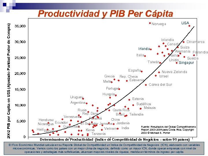 2002 PIB per Capita en US$ (Ajustado Paridad Poder de Compra) Productividad y PIB