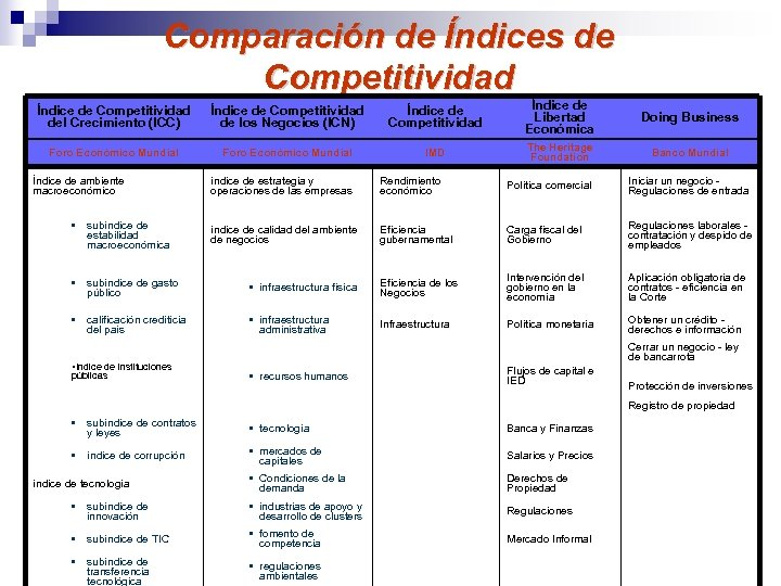Comparación de Índices de Competitividad Índice de Competitividad del Crecimiento (ICC) Índice de Competitividad