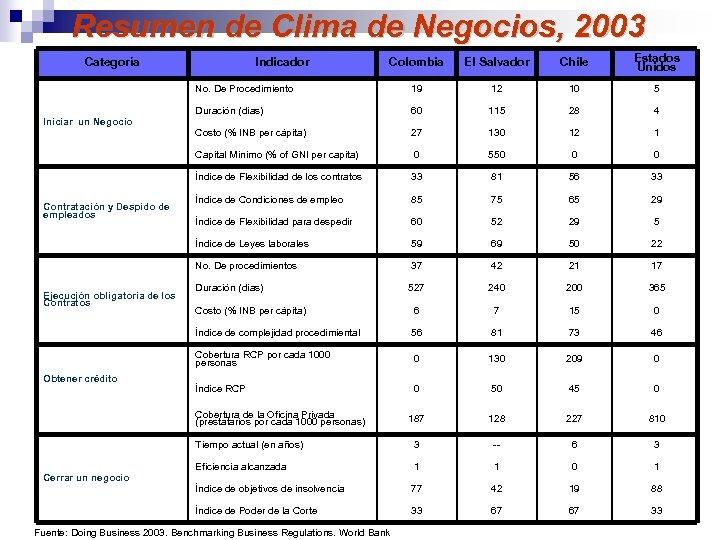 Resumen de Clima de Negocios, 2003 Colombia El Salvador Chile Estados Unidos No. De