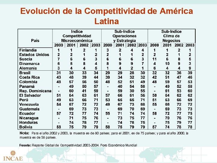 Evolución de la Competitividad de América Latina Nota: Para el año 2002 y 2003,