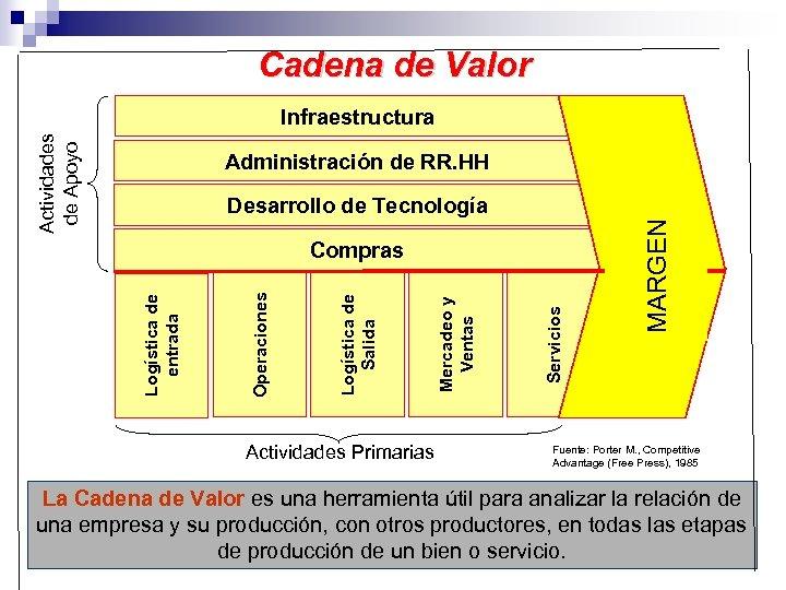 Cadena de Valor Actividades de Apoyo Infraestructura Administración de RR. HH Actividades Primarias Servicios