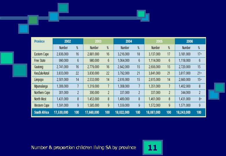 Number & proportion children living SA by province 11