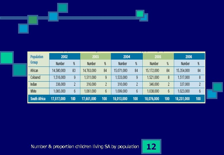 Number & proportion children living SA by population 12
