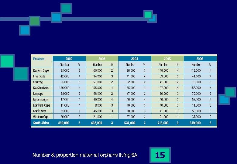 Number & proportion maternal orphans living SA 15