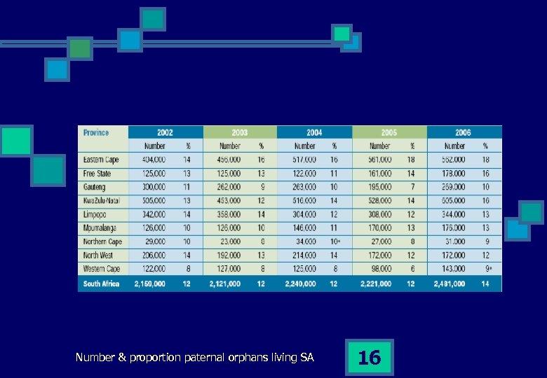 Number & proportion paternal orphans living SA 16