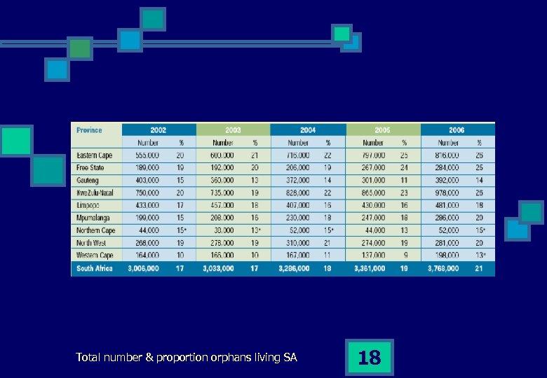 Total number & proportion orphans living SA 18