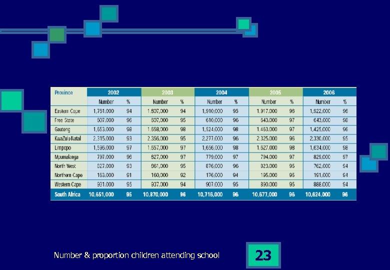 Number & proportion children attending school 23