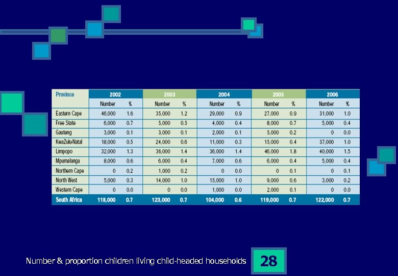 Number & proportion children living child-headed households 28