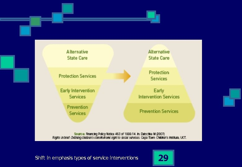 Shift in emphasis types of service interventions 29