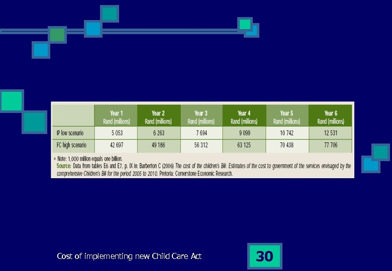 Cost of implementing new Child Care Act 30