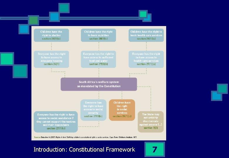 Introduction: Constitutional Framework 7
