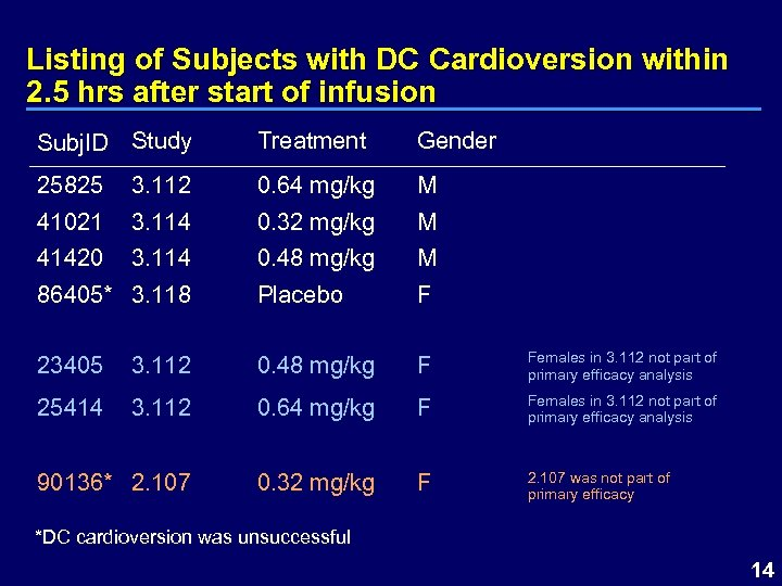 Listing of Subjects with DC Cardioversion within 2. 5 hrs after start of infusion