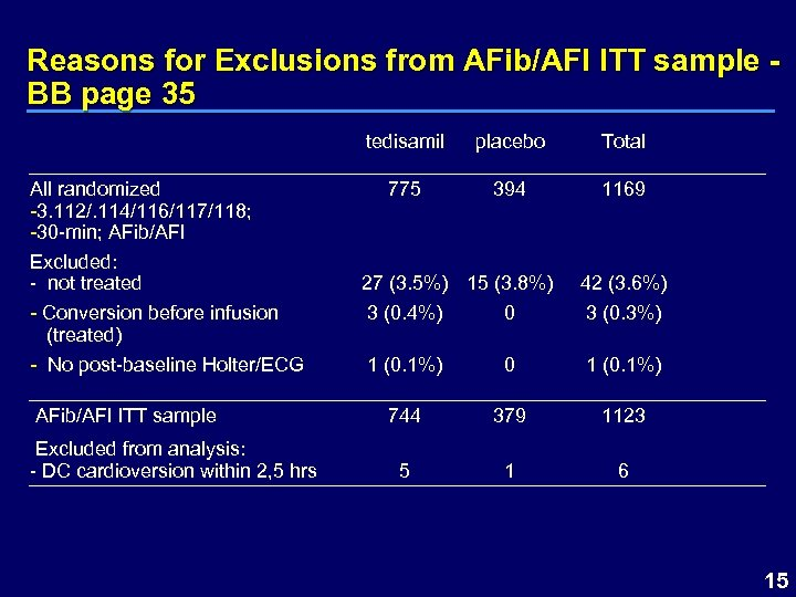 Reasons for Exclusions from AFib/AFl ITT sample BB page 35 tedisamil All randomized -3.