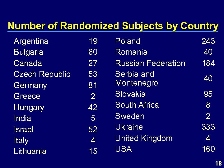 Number of Randomized Subjects by Country Argentina Bulgaria Canada Czech Republic Germany Greece Hungary