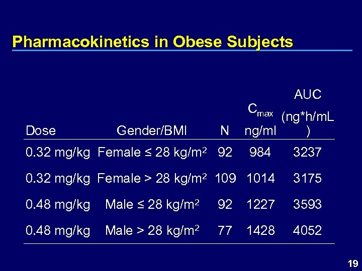 Pharmacokinetics in Obese Subjects Cmax Dose Gender/BMI N 0. 32 mg/kg Female ≤ 28