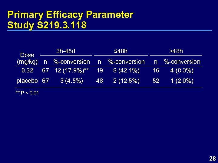 Primary Efficacy Parameter Study S 219. 3. 118 3 h-45 d Dose (mg/kg) n
