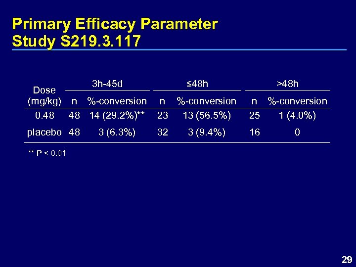 Primary Efficacy Parameter Study S 219. 3. 117 3 h-45 d Dose (mg/kg) n