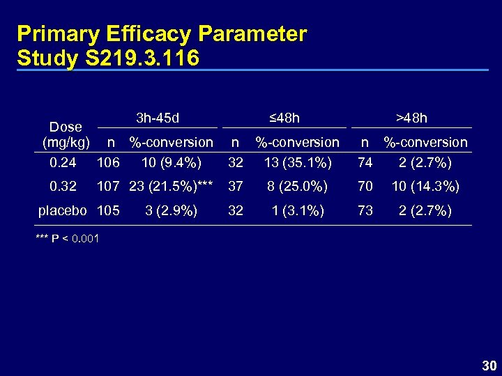 Primary Efficacy Parameter Study S 219. 3. 116 3 h-45 d Dose (mg/kg) n