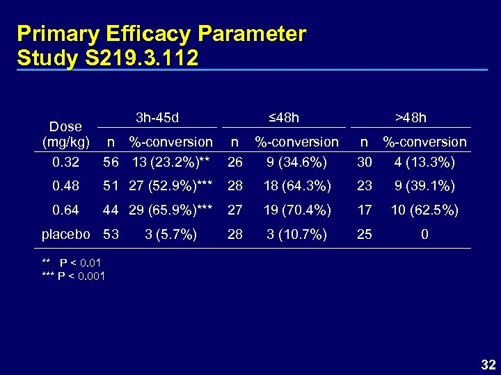 Primary Efficacy Parameter Study S 219. 3. 112 3 h-45 d Dose (mg/kg) n