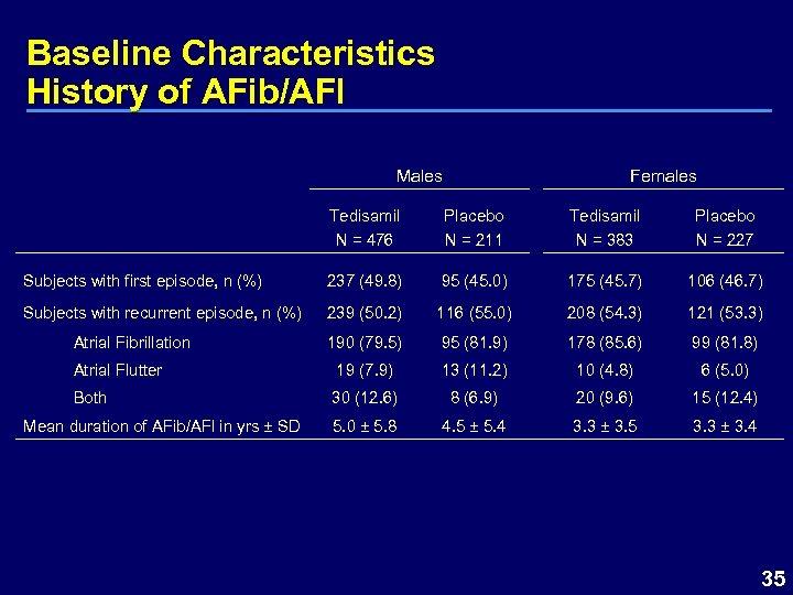 Baseline Characteristics History of AFib/AFl Males Females Tedisamil Placebo N = 476 N =