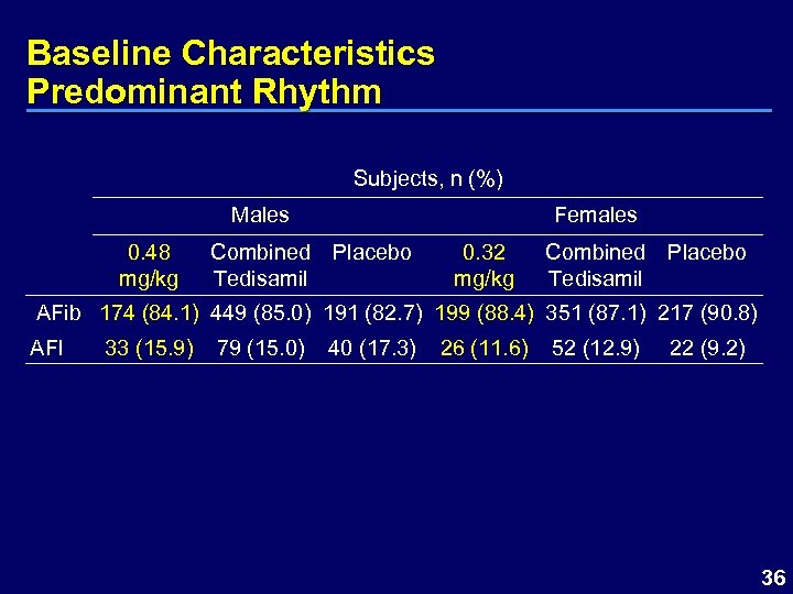 Baseline Characteristics Predominant Rhythm Subjects, n (%) Males 0. 48 mg/kg Females Combined Placebo