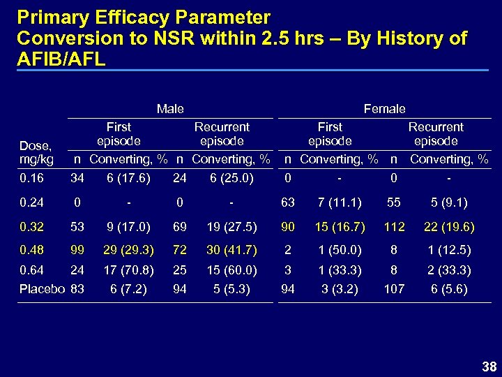 Primary Efficacy Parameter Conversion to NSR within 2. 5 hrs – By History of