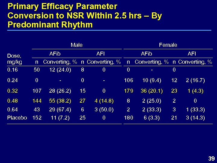 Primary Efficacy Parameter Conversion to NSR Within 2. 5 hrs – By Predominant Rhythm