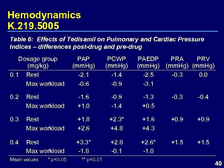 Hemodynamics K. 219. 5005 Table 6: Effects of Tedisamil on Pulmonary and Cardiac Pressure