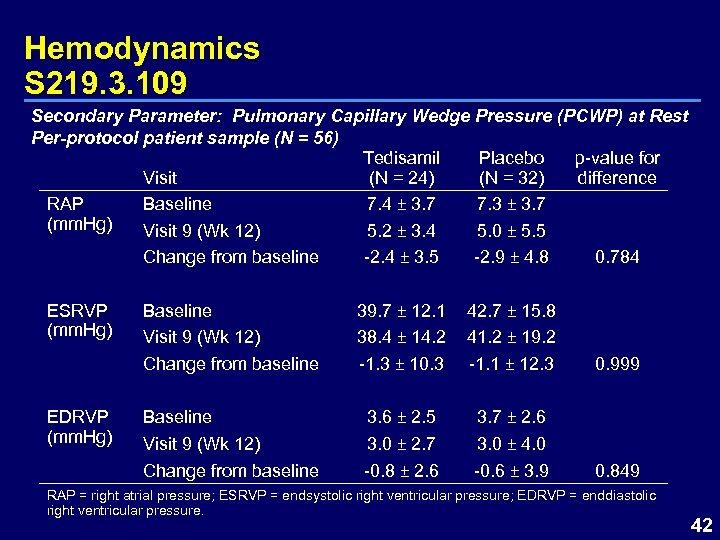 Hemodynamics S 219. 3. 109 Secondary Parameter: Pulmonary Capillary Wedge Pressure (PCWP) at Rest
