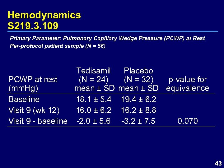Hemodynamics S 219. 3. 109 Primary Parameter: Pulmonary Capillary Wedge Pressure (PCWP) at Rest